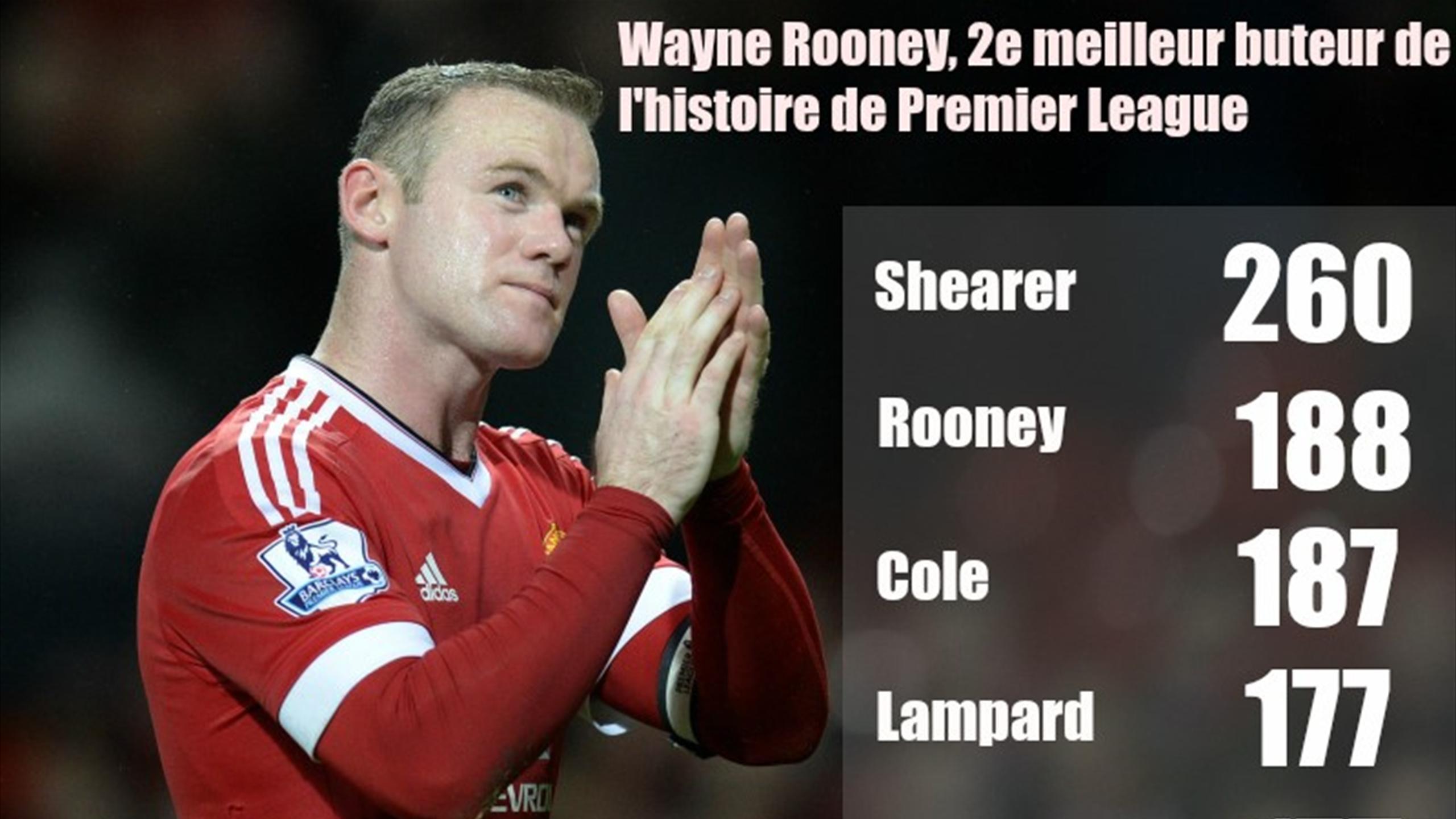 Wayne Rooney Visuel 188 buts (800 px)