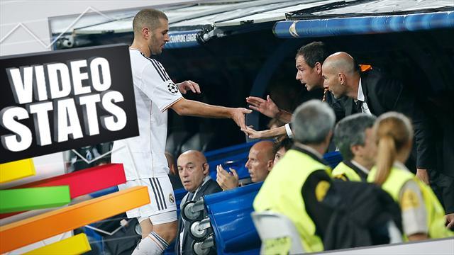 Vidéo Stats : Zidane sur le banc, son fils spirituel Benzema sera l'une de ses meilleures armes