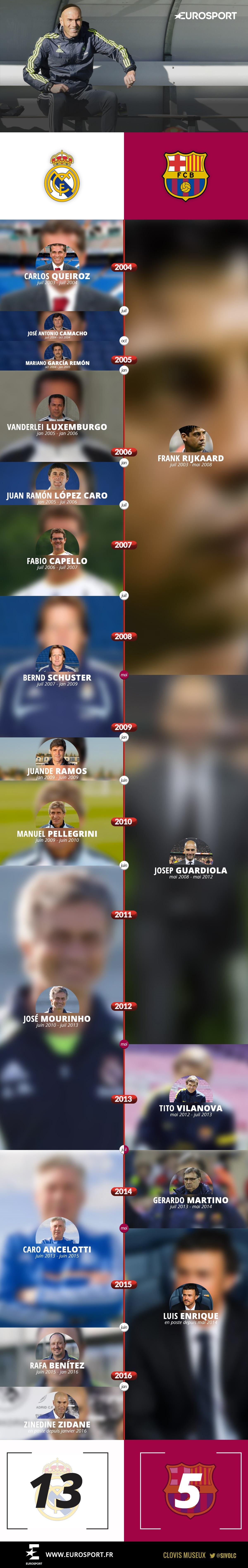 Infographie entraîneurs Real Barça