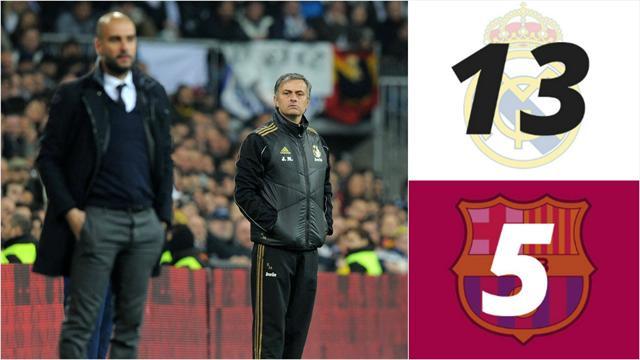 Depuis 2003, le Real a grillé 8 entraîneurs de plus que le Barça...