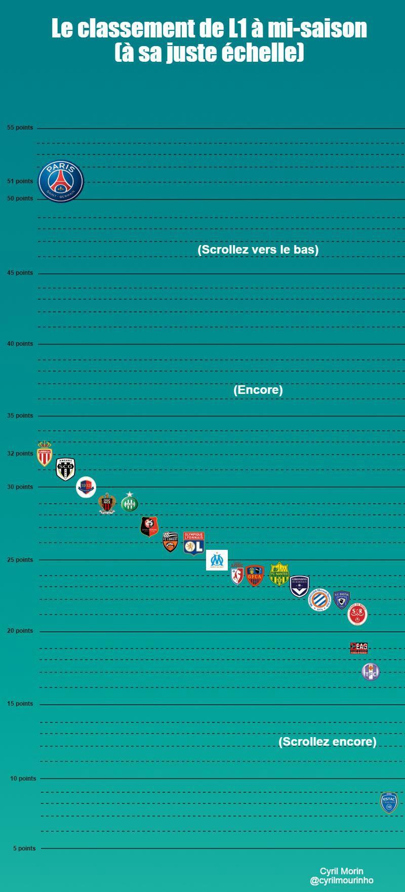 Visuel Classement Ligue 1 (via Piktochart)