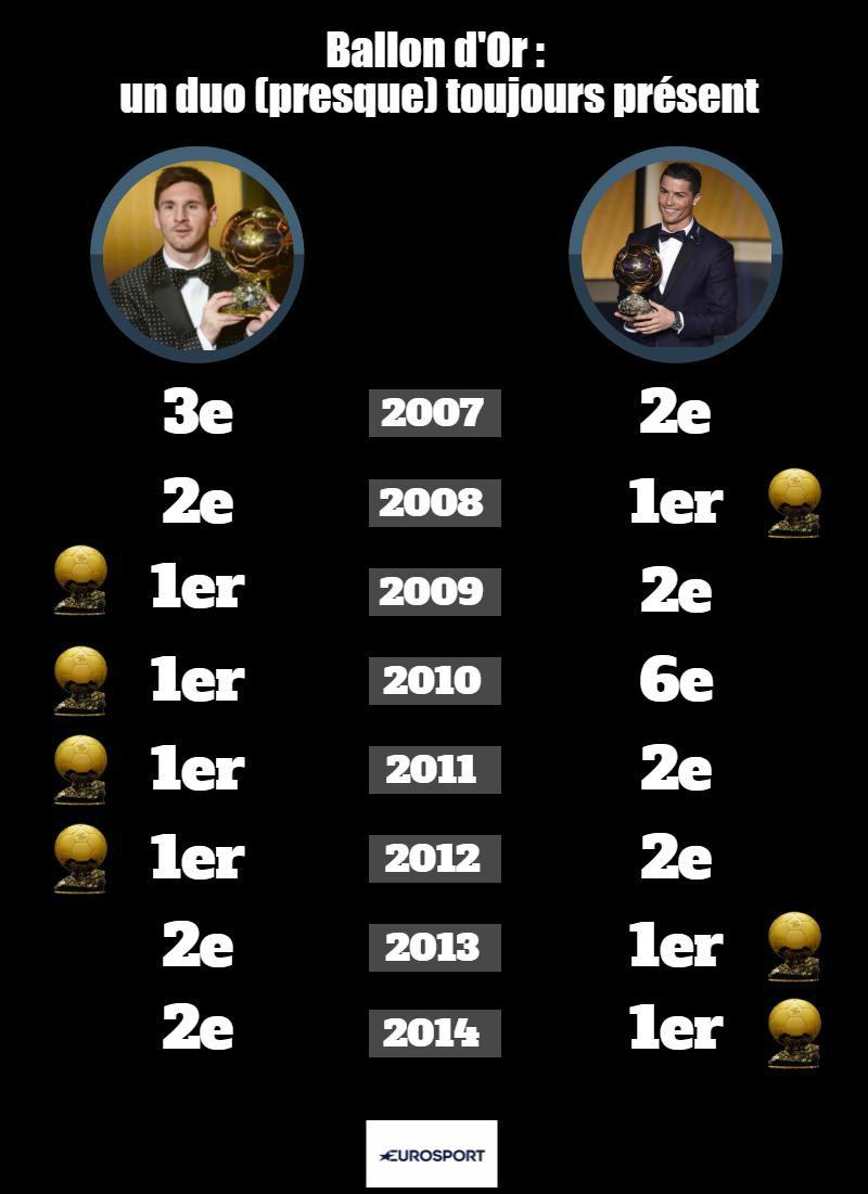 Lionel Messi et Cristiano Ronaldo au Ballon d'Or depuis 2007