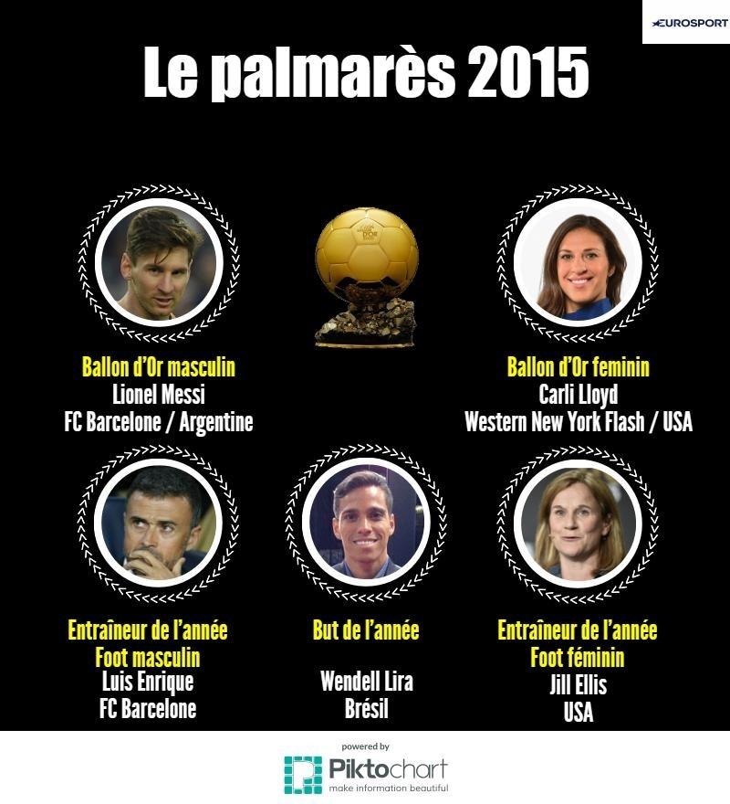 Palmarès Ballon d'Or 2015