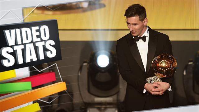 Vidéo Stats: L'évidence Messi et la série qui chiffonne Cristiano Ronaldo