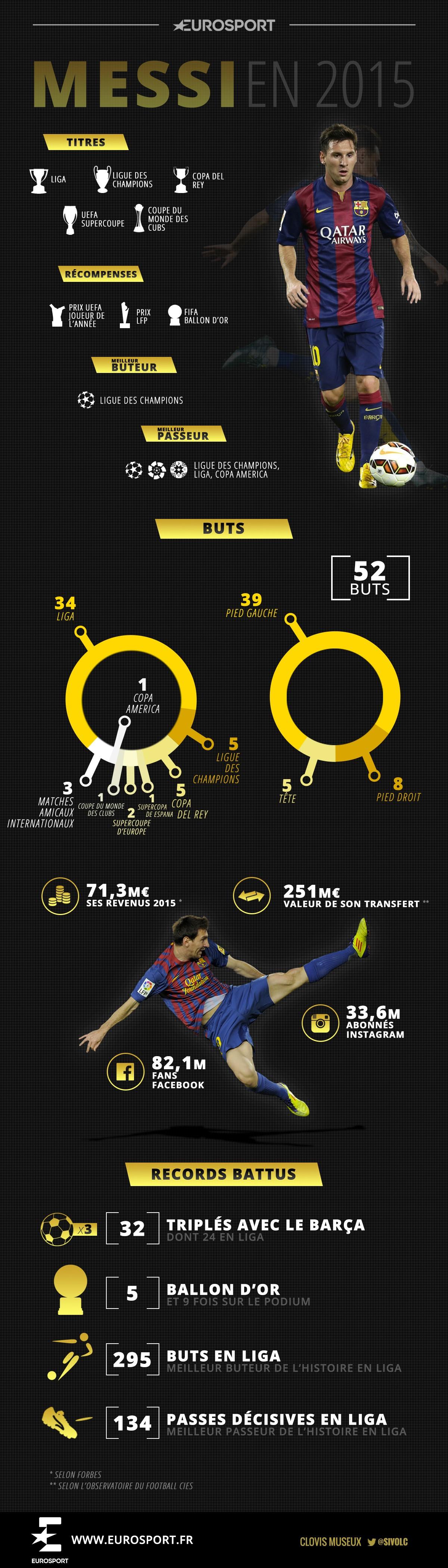 2015, l'année de rêve de Lionel Messi