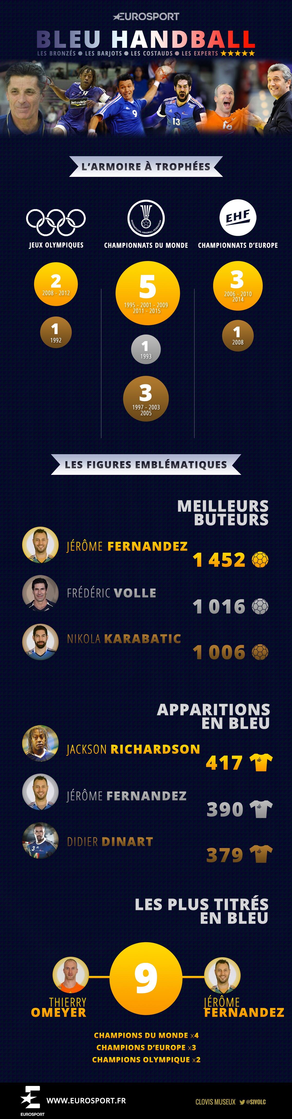 L'équipe de France de handball, un quart de siècle au sommet