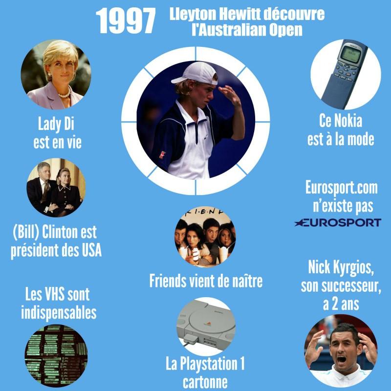 1997 : Lleyton Hewitt et les autres évènements