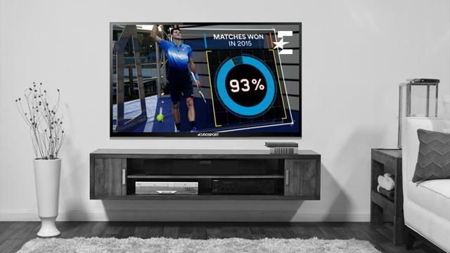 The Coach: у Джоковича 93% побед в 2015 году
