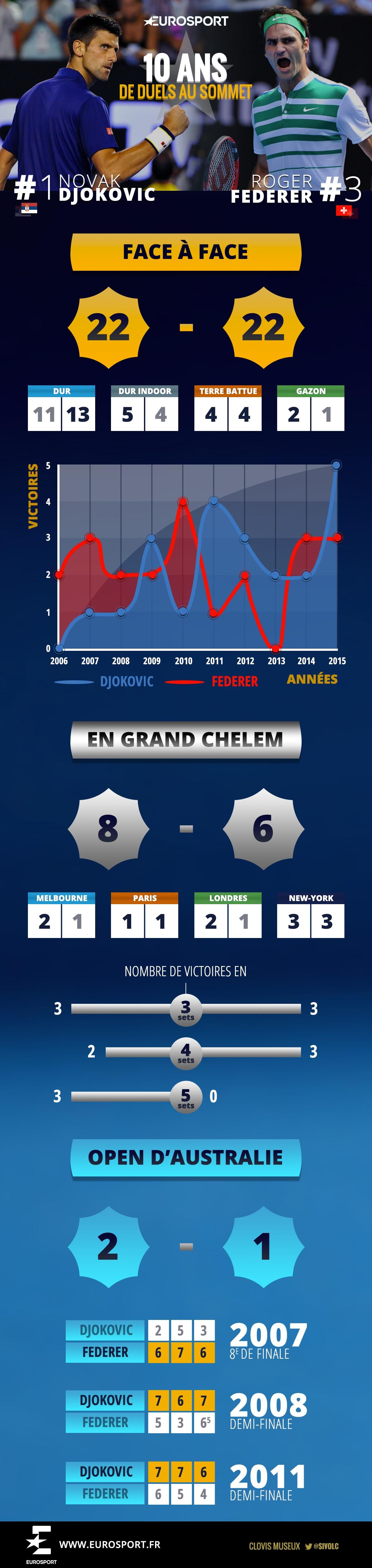 L'infographie Djokovic - Federer