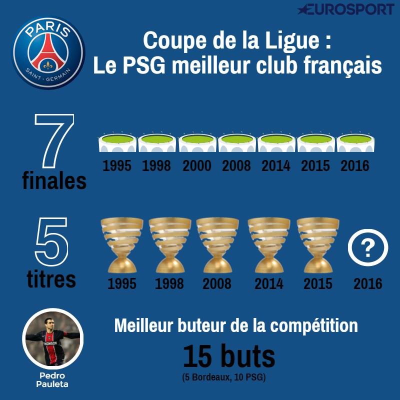 Visuel PSG en Coupe de la Ligue (via Piktochart)