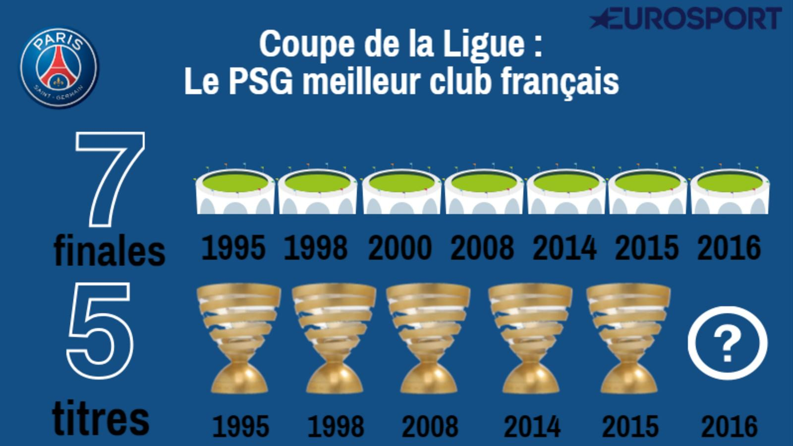 Coupe de la ligue le psg en finale reste le meilleur sp cialiste dans la comp tition coupe - Billet coupe de la ligue 2015 ...