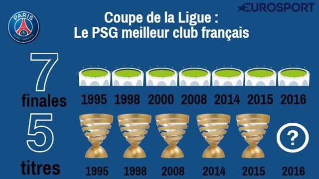 Avec 7 finales, le PSG est bien le meilleur spécialiste de la Coupe de la Ligue