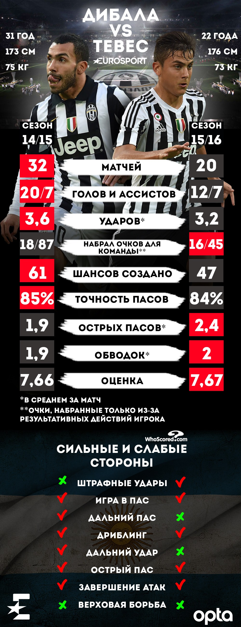 Инфографика: Дибала vs Тевес