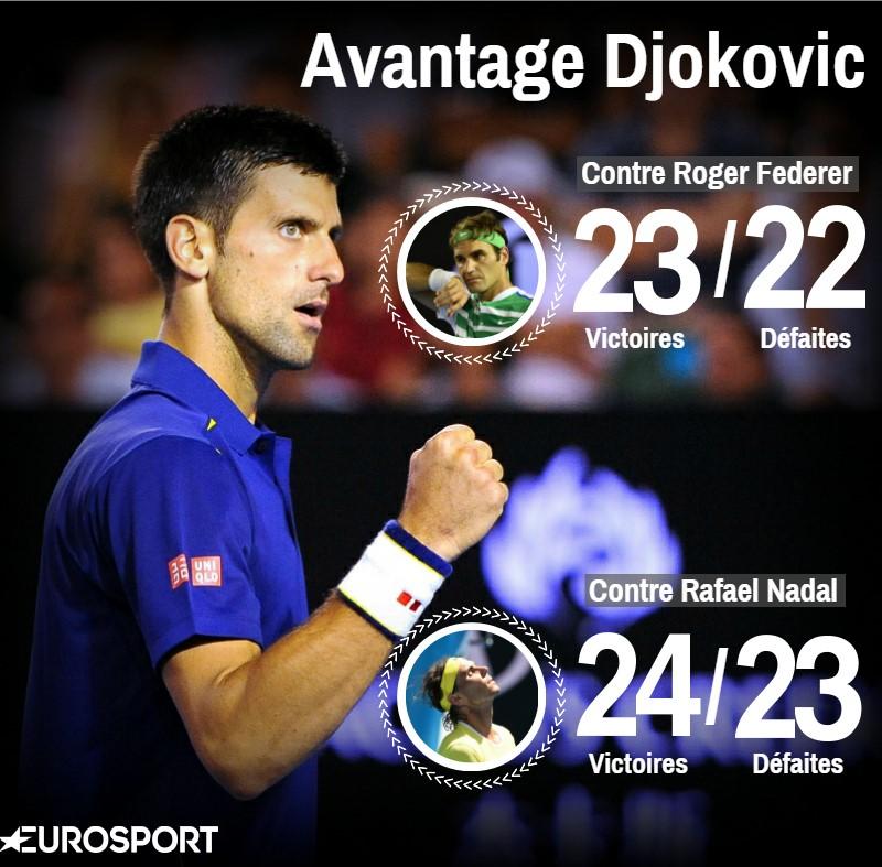 Visuel Djokovic contre Federer et Nadal