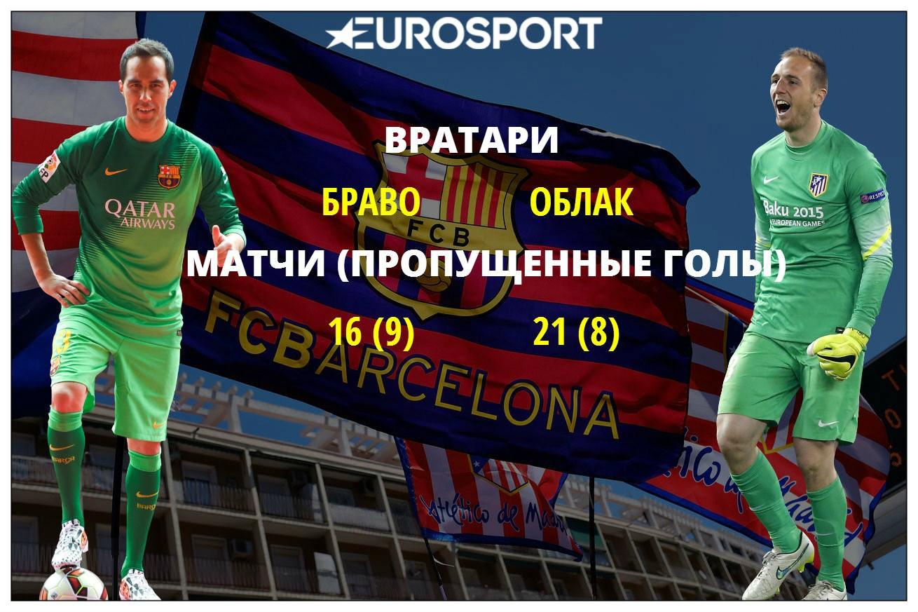 «Барселона» – «Атлетико»