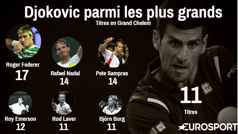 Visuel Djokovic nombre Grand Chelem