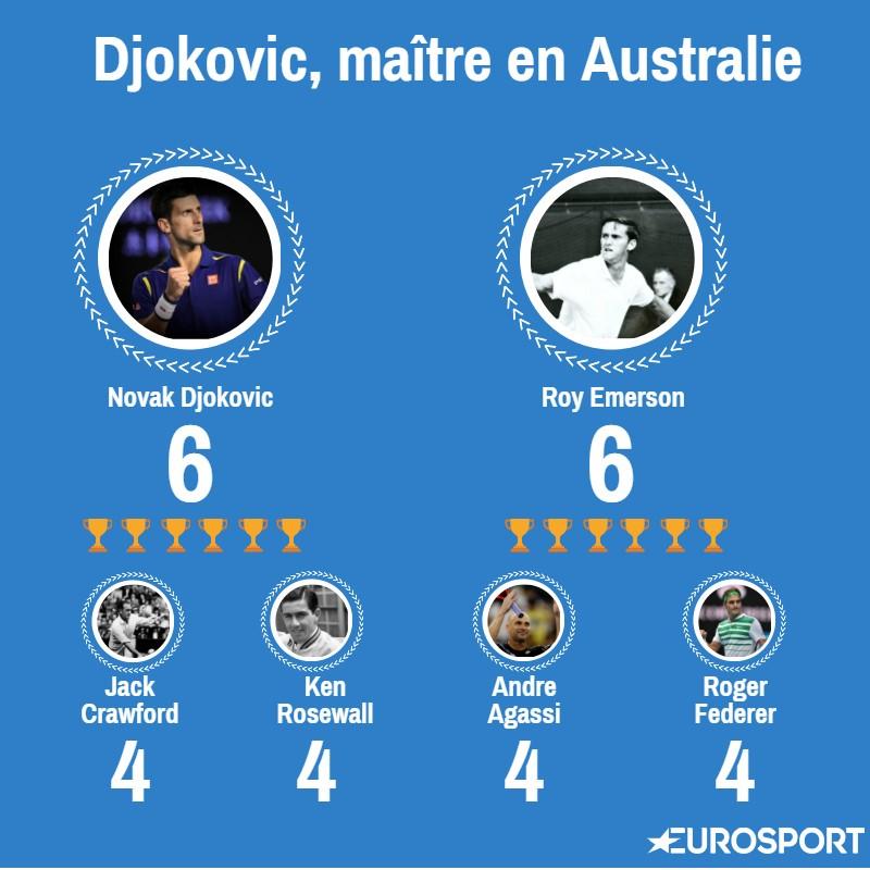 Visuel Djokovic Open d'Australie
