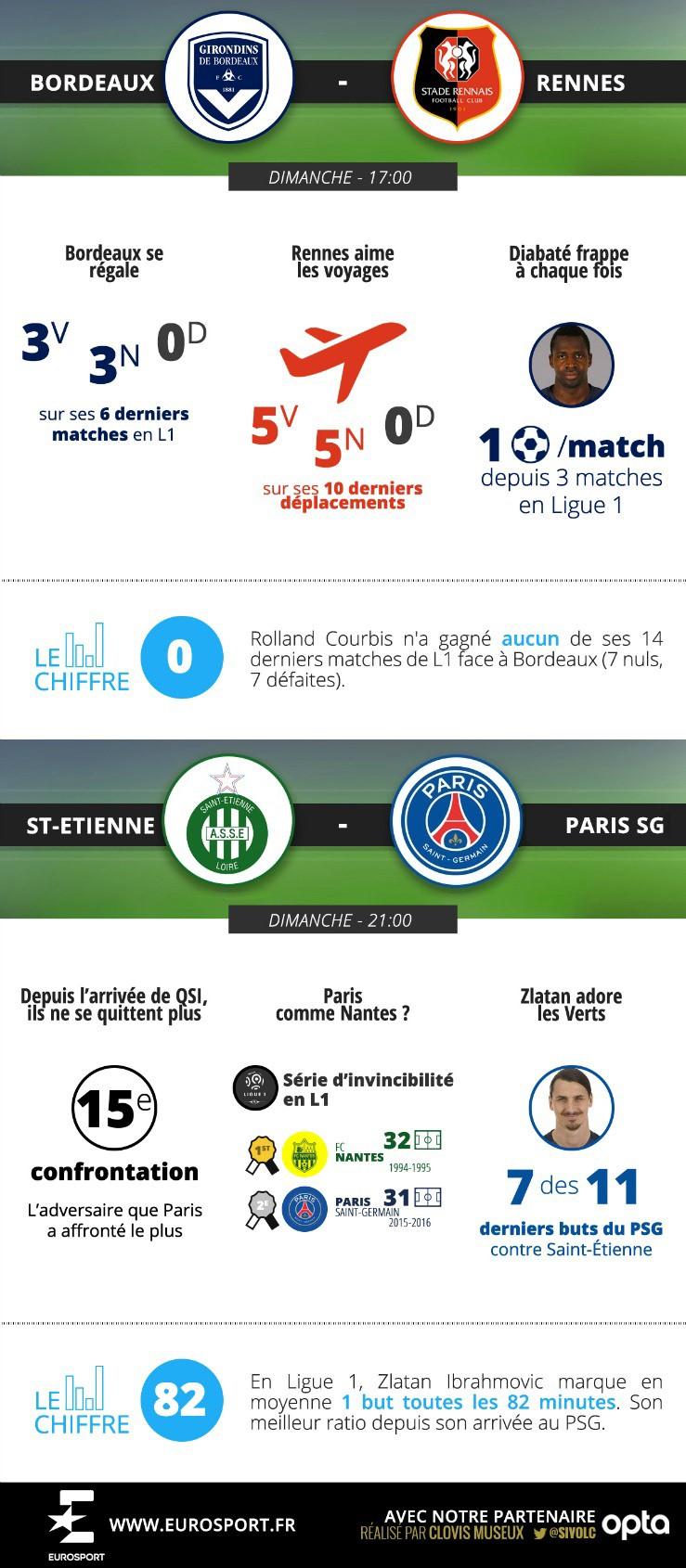 L1 Stats - 23ème journée - Bordeaux - Rennes