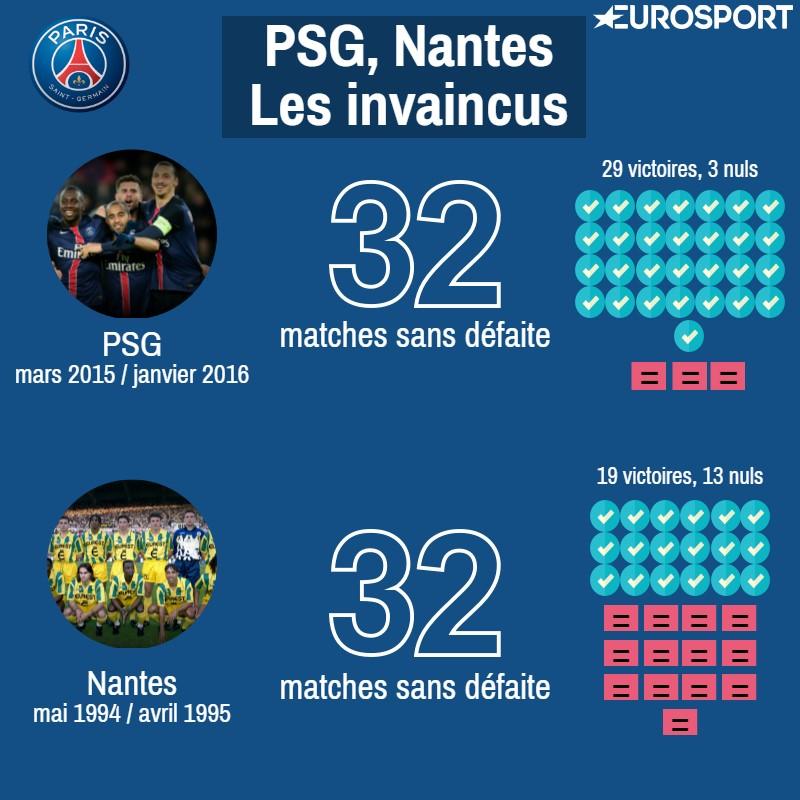 PSG - Nantes : 32 matches sans défaite