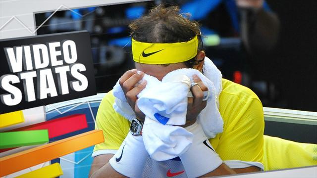 Vidéo Stats: Djokovic réussit tout, Nadal n'y arrive plus