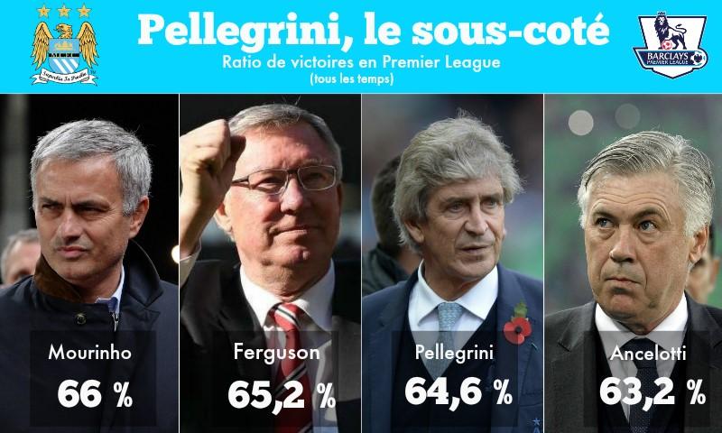 Visuel Pellegrini à Manchester City