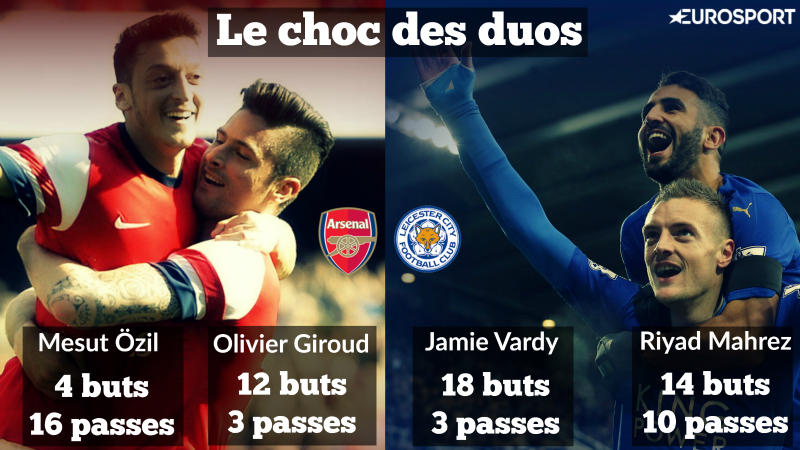 Visuel Arsenal/Leicester