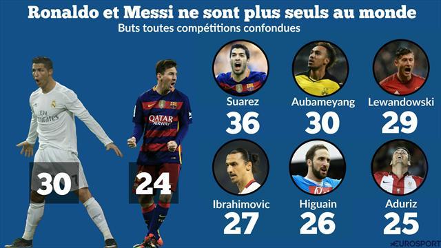Cette saison, Messi et Ronaldo ne sont pas seuls au monde