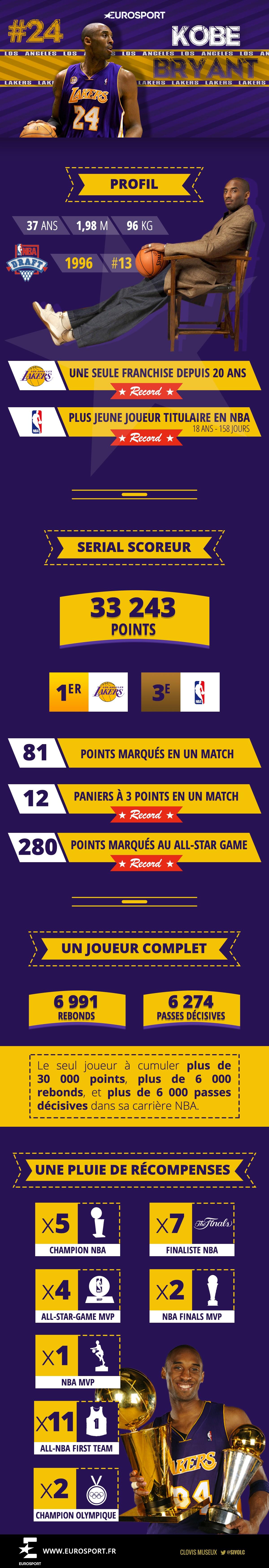 Infographie - Kobe Bryant