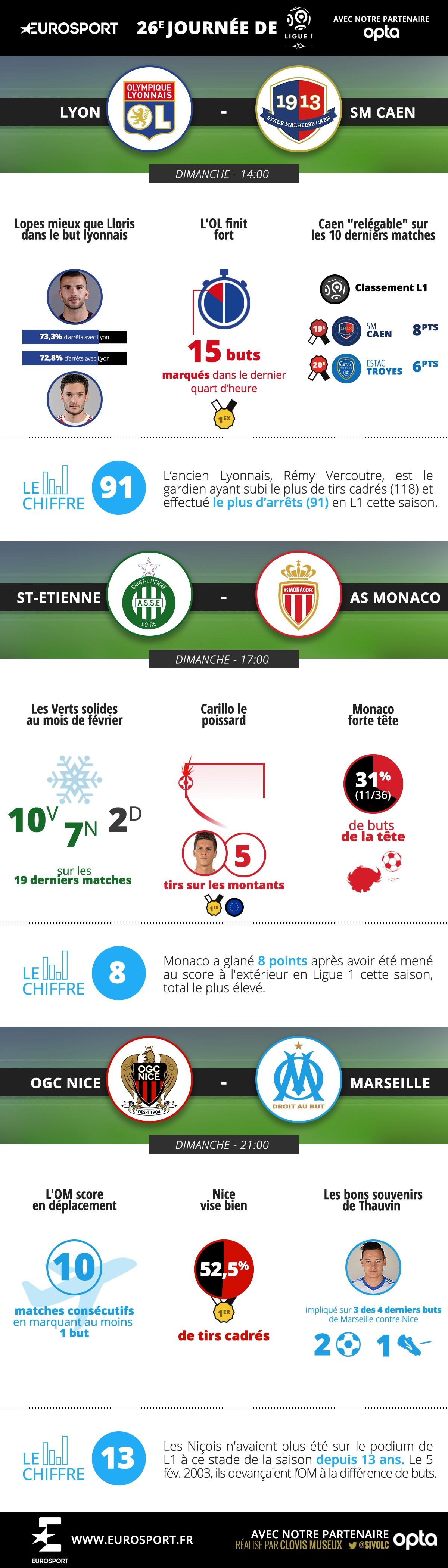 L1 Stats : les matches de dimanche