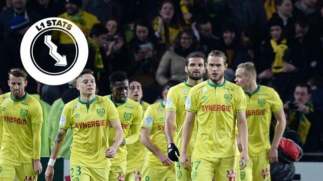 L1 Stats - Nantes, les nouveaux invaincus