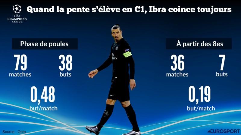 Visuel Ibra en Ligue des Champions (via Panoramic)
