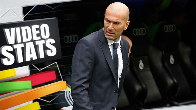 Vidéo Stats: Zidane, c'est en fait à peine mieux que Benitez