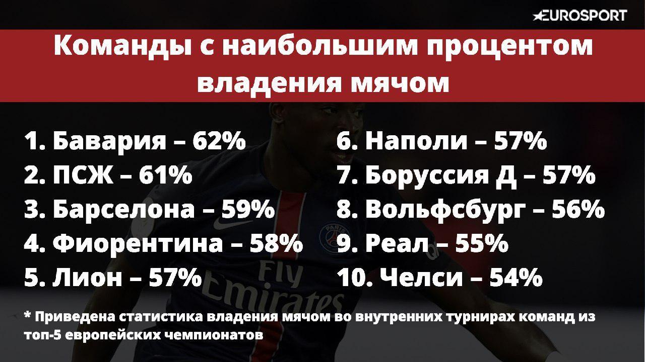 Команды, процент владения мячом которых больше 55%
