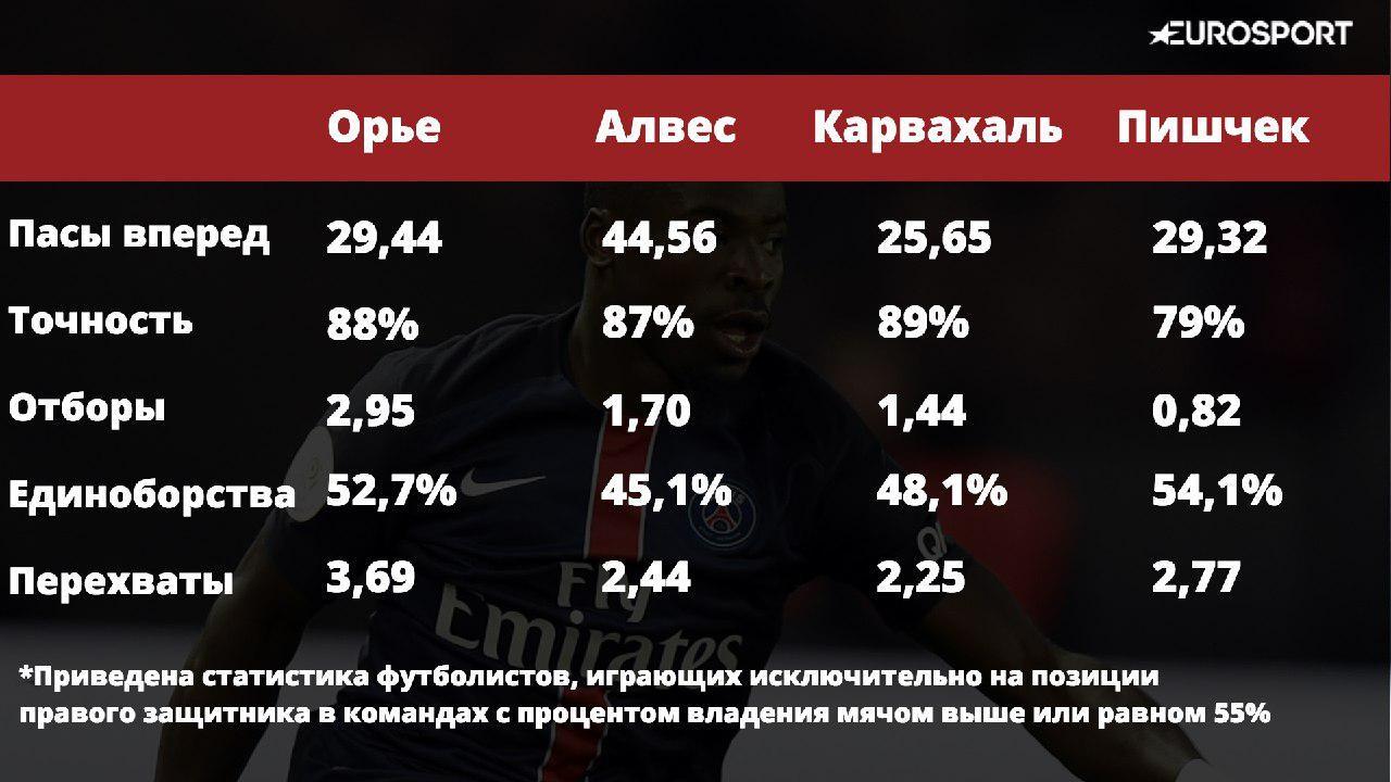 Статистика по владению мячом и передачам