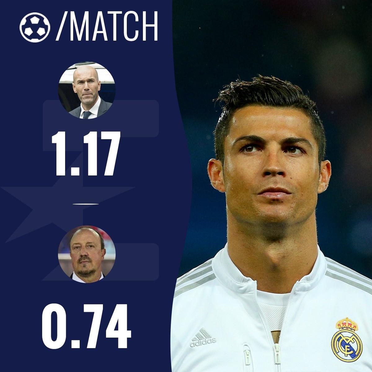 Le nombre de buts pa match de Ronaldo avec Benitez et avec Zidane