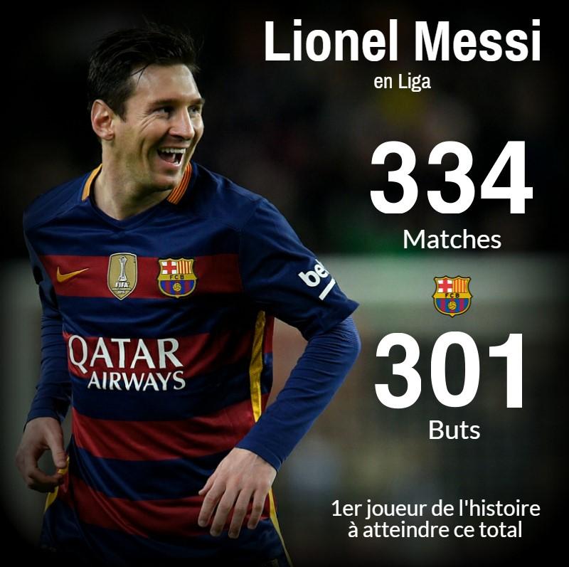Messi 301 buts en Liga visuel