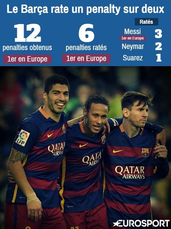 Le Barça et les penalties
