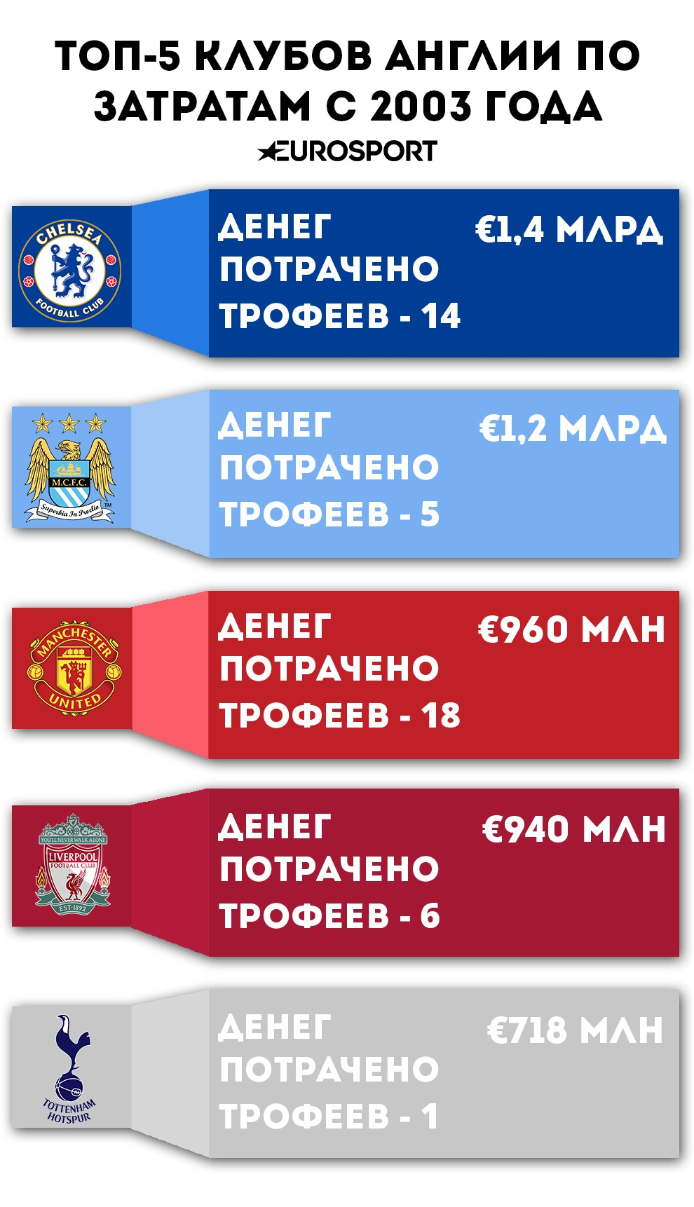 Затраты и трофеи клубов Англии