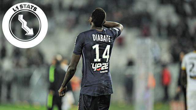 L1 Stats - Avant de compter sur ses recrues, Bordeaux a intérêt à s'appuyer sur Diabaté