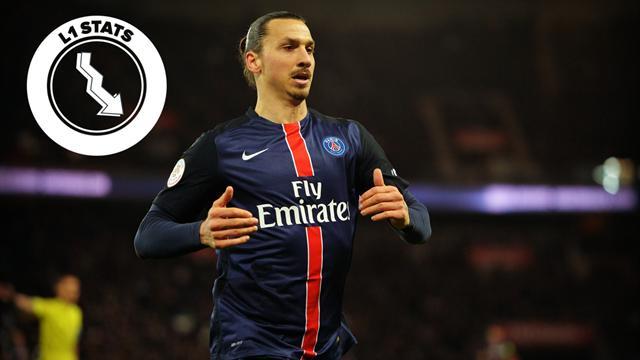 L1 Stats - Cette saison, il y a vraiment Zlatan et les autres