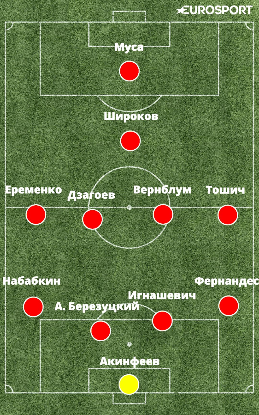 Оптимальный состав ЦСКА