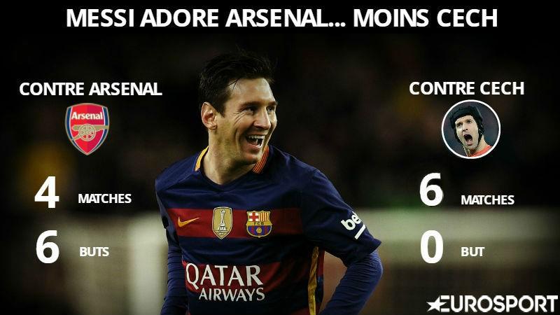 Lionel Messi adore Arsenal... beaucoup moins Petr Cech (Infog)
