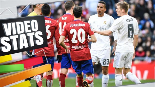 En Liga, le Real est fort avec les faibles et faible avec les forts