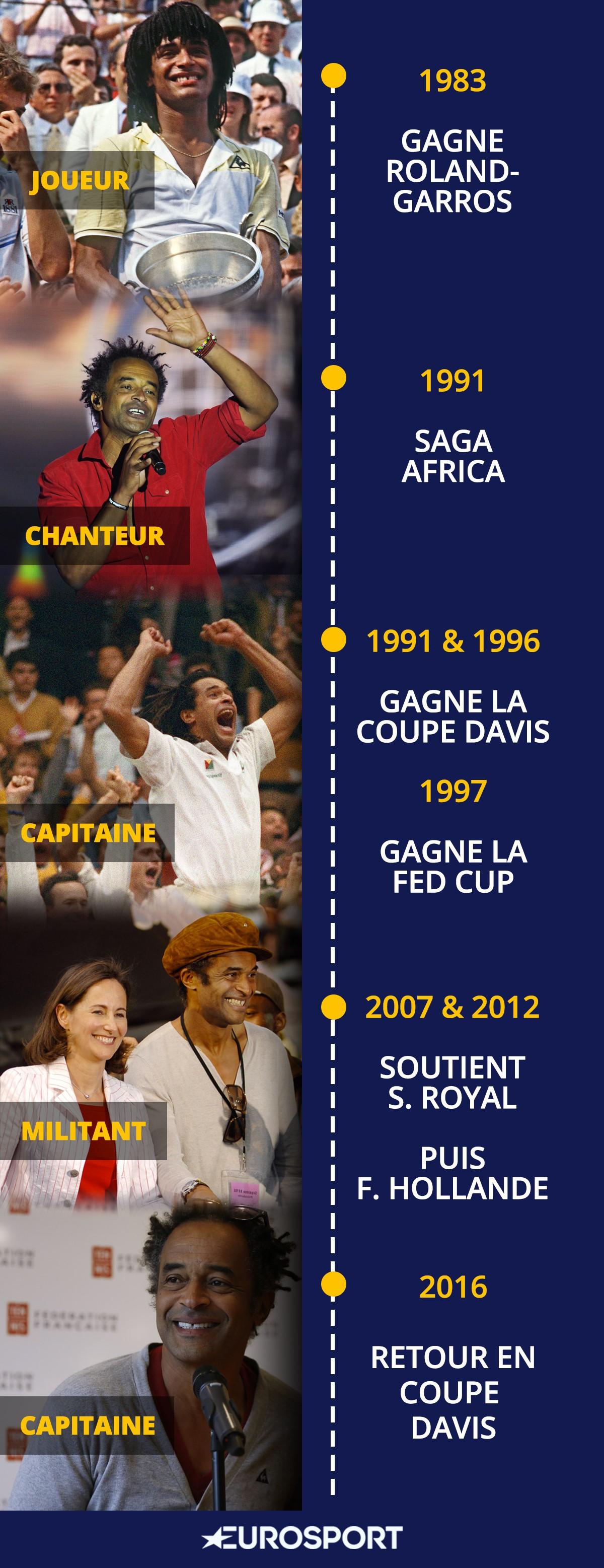 Infographie - la carrière de Yannick Noah en chiffres
