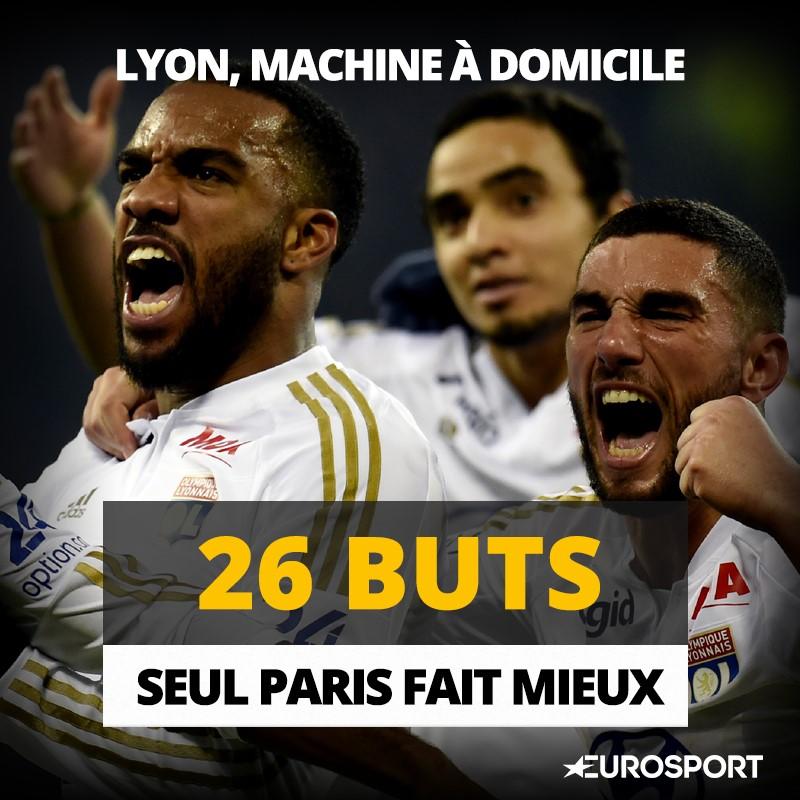 L1 Stats - Lyon carbure à domicile