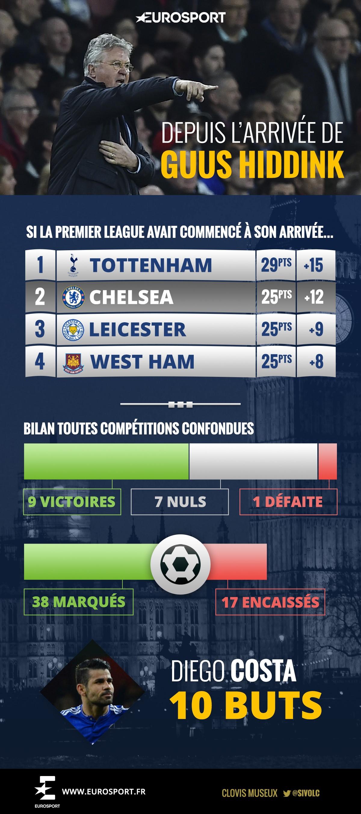 Infographie Chelsea avant le 8e retour contre le PSG