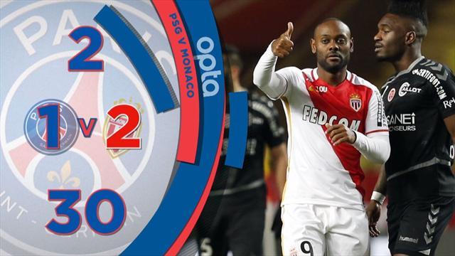 La bonne habitude du PSG, Monaco sur sa série : 5 choses à savoir sur la 31e journée