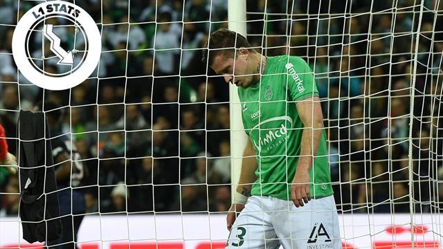 L1 Stats : Face à Montpellier, Saint-Etienne doit stopper l'hémorragie
