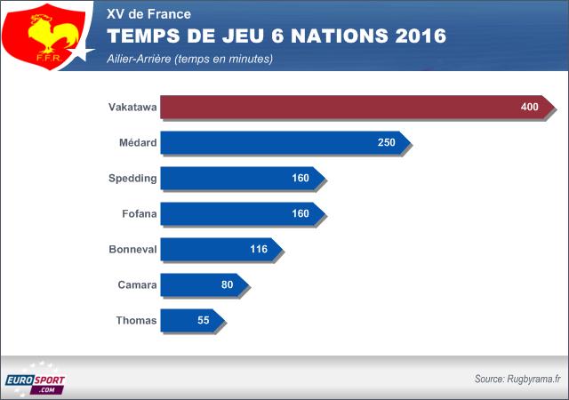 Le temps de jeu des ailiers-arrières lors du Tournoi 2016