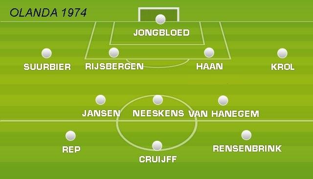 Olanda 1974